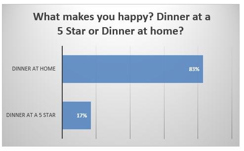 Dinner at 5 star hotel