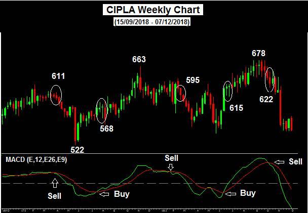 Cipla weekly chart