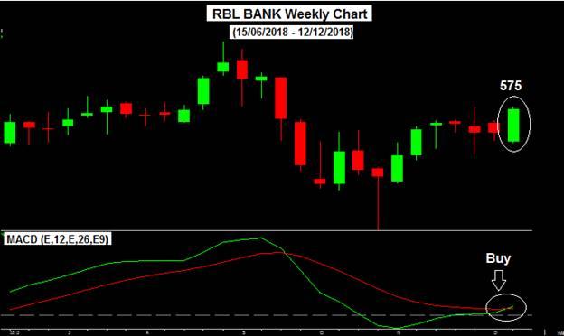 Rbl bank weekly chart