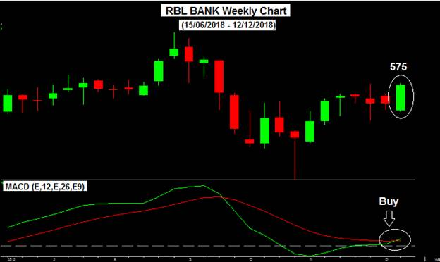 Rbl bank weekly chart