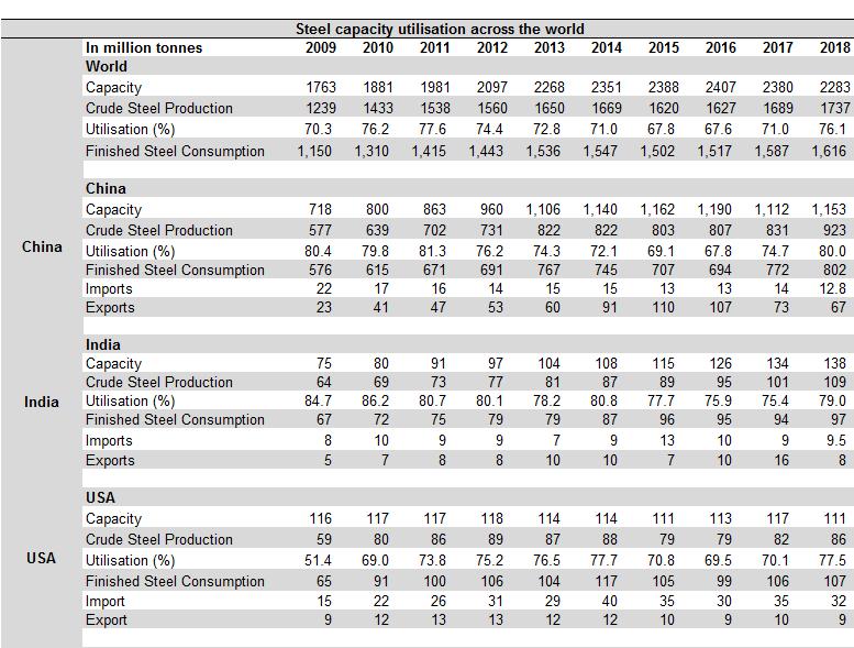 Steel capacity utilisation across the world