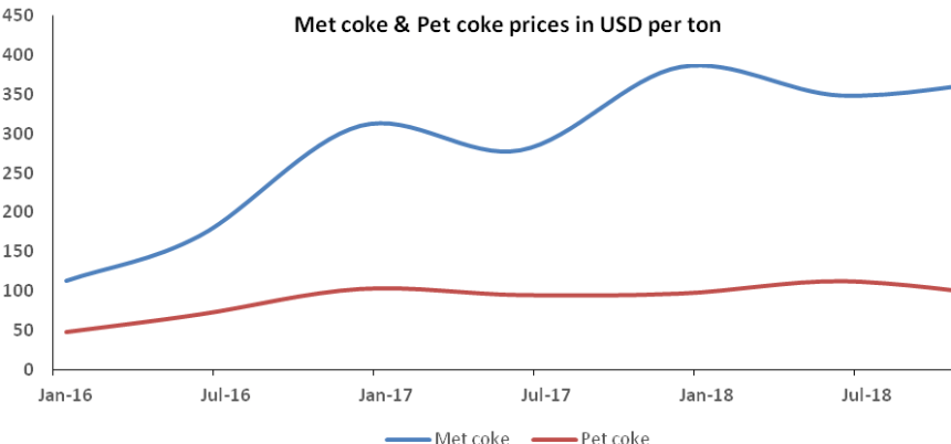 Met coke & pet coke prices in USD per ton