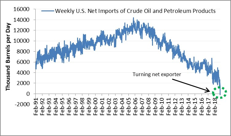US oil imports