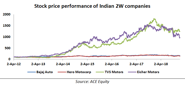 Stock price performance of India 2 Wheeler  companies