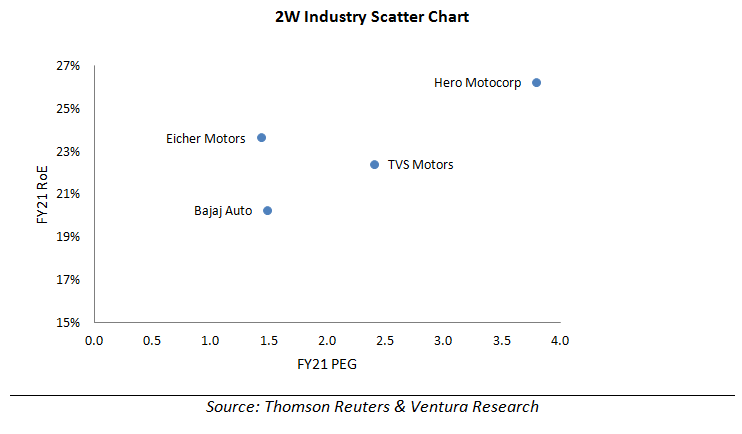 Two wheeler industry scatter chart