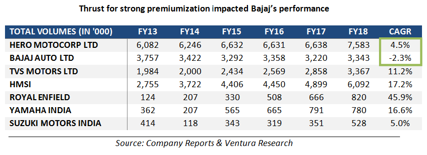 Bajaj's bike performance
