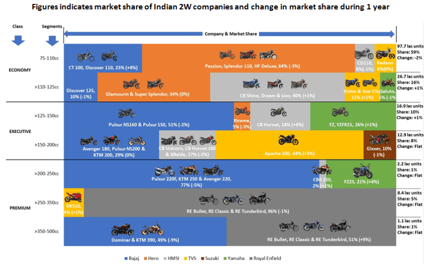 Market share of Indian 2 wheeler companies in market during 1 year