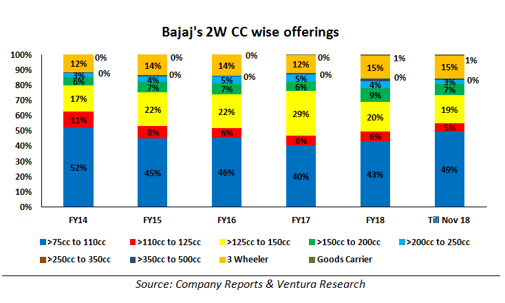 Bajaj 2 wheeler cc wise offerings