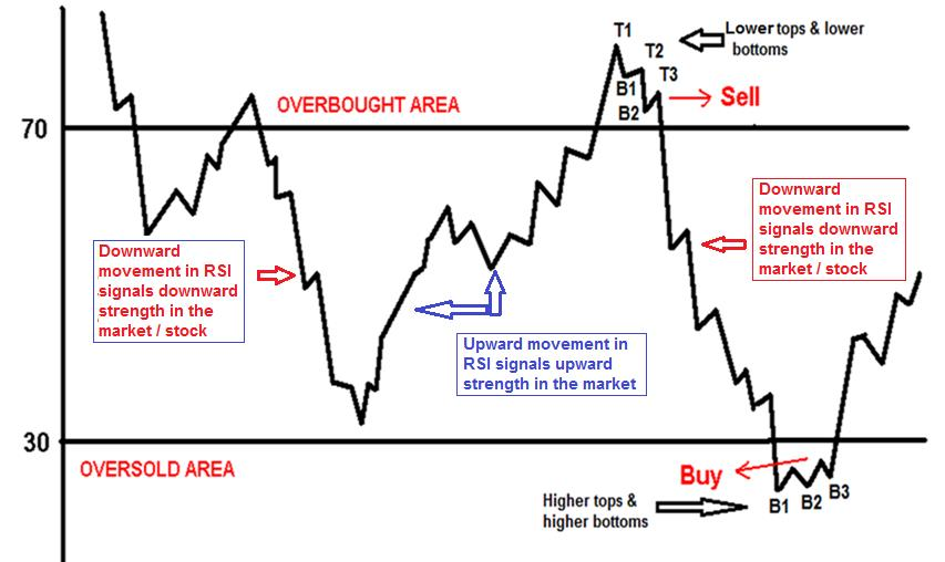 Identify overbought and oversold stocks with RSI - Ventura