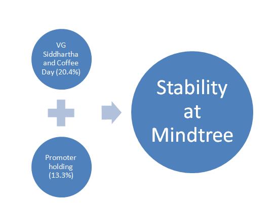 Mindtree hostile takeover