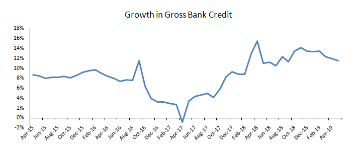 bank credit rising