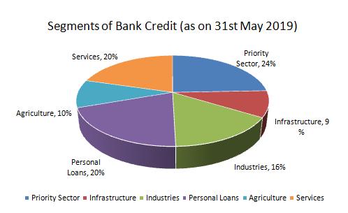 bank_credit_rising