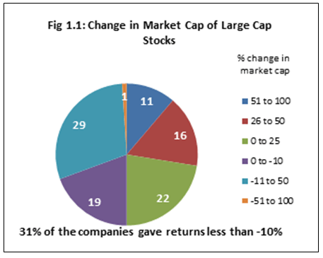 top 10 sectors of large cap companies