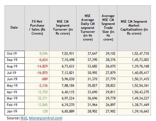 FII inflows