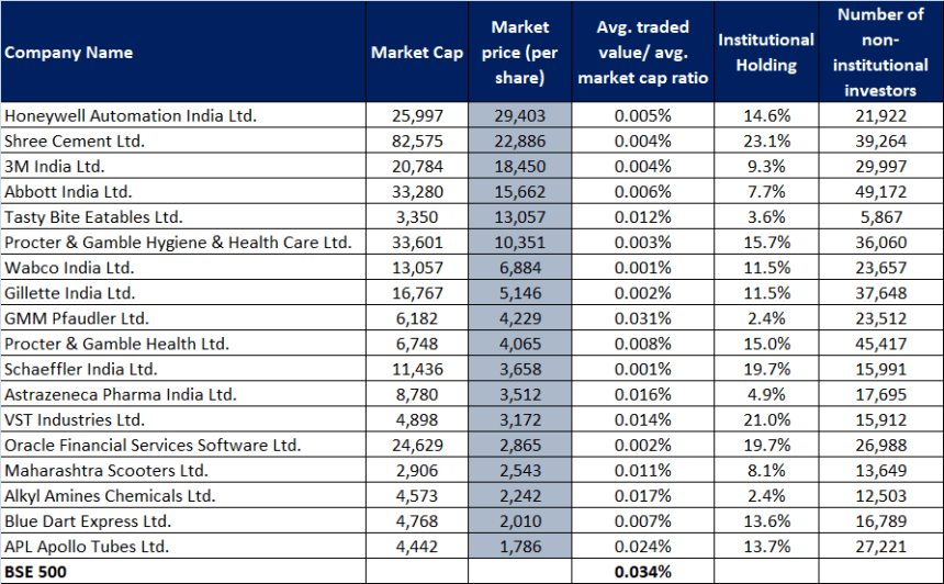 Market cap and market price data as on July 03, 2020 Average traded value to average market cap ratio considers 6-month daily average (January-June) 2020 Promoter holding excluded (Source: ACE Equity)