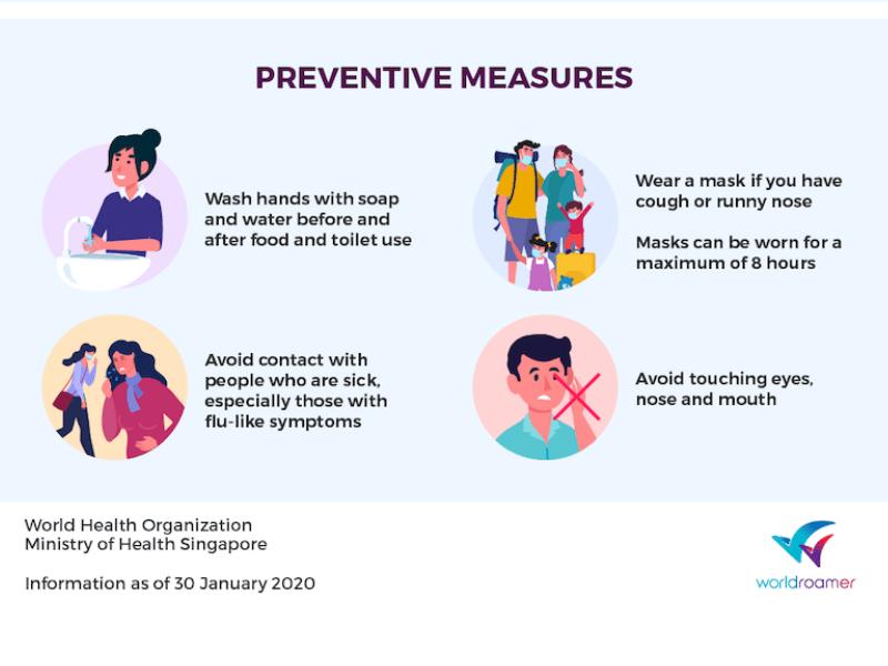 Preventive measures from Wuhan Coronavirus