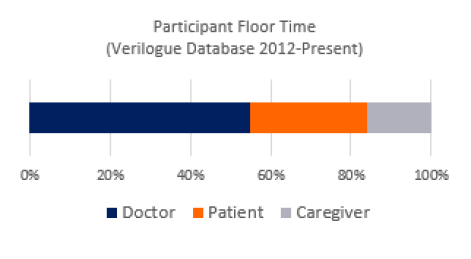 database-floor-time