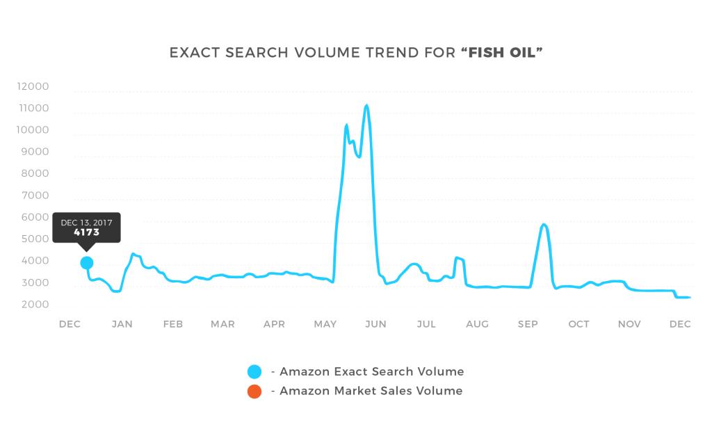Amazon search change