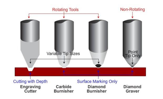 burnishers
