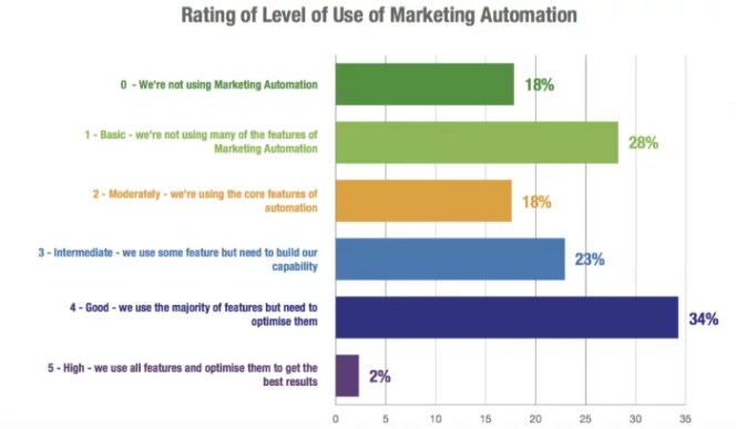 B2B-Expo-2-Level-of-marketing-automation-700x408.png