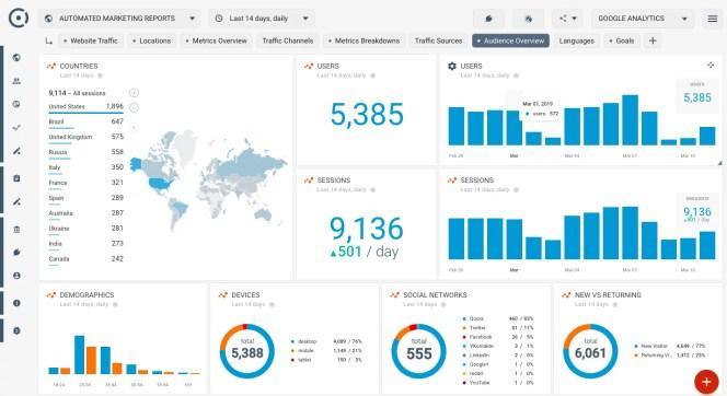 website analytics tools - Google Analytics