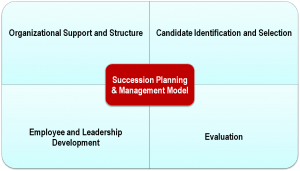 Succession Management: A Model that Helps Recruit and Retain High Performers