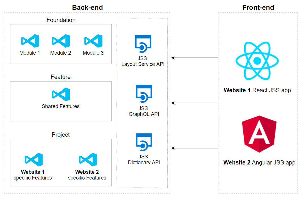 Sitecore JSS meets Helix: introduction | Vitalii Tylyk