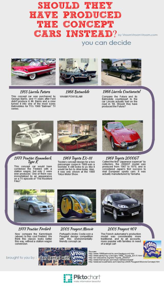 Concept and Production Cars Infographic