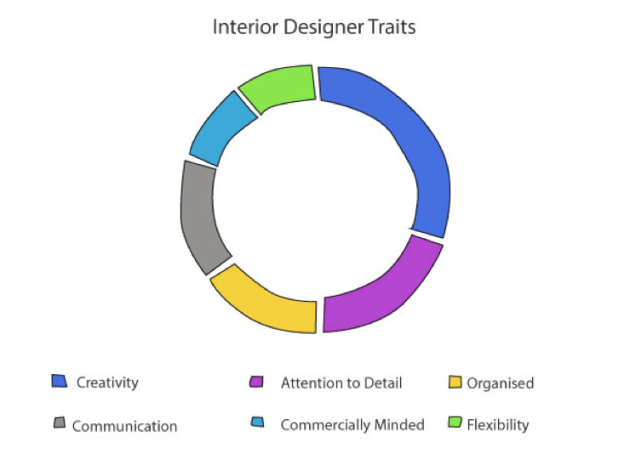 Interior Designer Traits