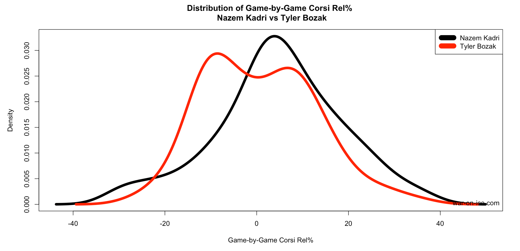 Density Plots For Modern Hockey Statistics Warning There S Math But It S Useful Math