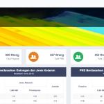 Jual aplikasi SIMPEG Online BKD