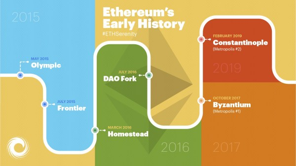 Ethereum Upgrade History Part 1