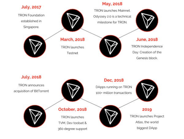 The TRON Timeline