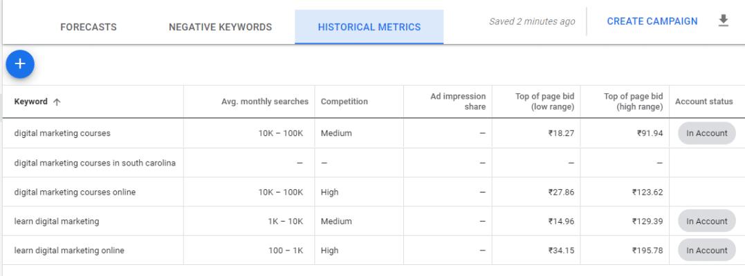Historical Metrics