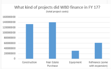 WBD-Projects-504-Loan-FY-17