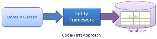 code first