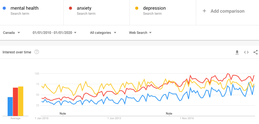 Mental health Anxiety Depression trends in Canada from 2010-2020
