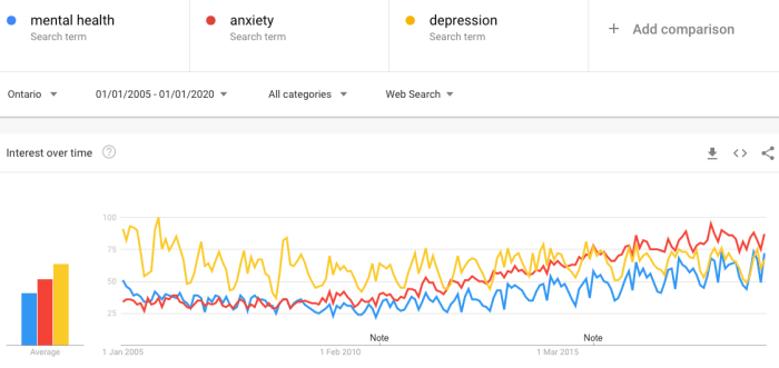Mental health Anxiety Depression trends in Ontario from 2010-2020