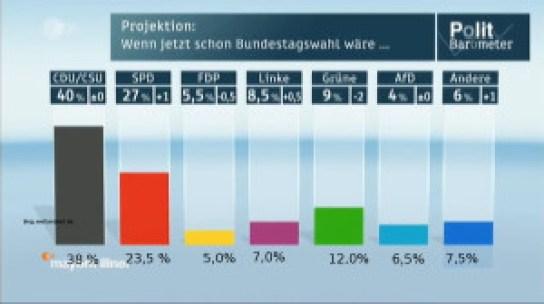 ZDF Politbarometer Falsche Balken mit richtigen Prozentzahlen gross2