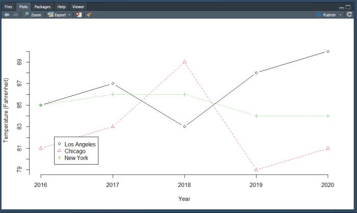 Temperature plots