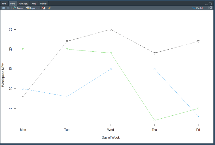 R matplot with correct x axis.