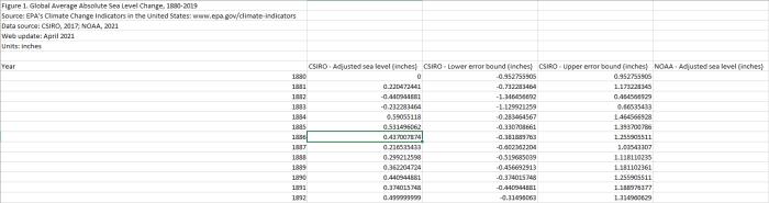Sea level data taking from EPA.