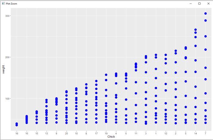 R qplot for ChickWeight