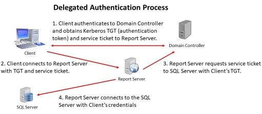 Kerberos Delegated Authentication Process
