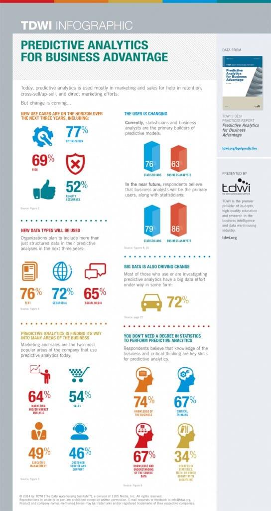 TDWI_Infographic_Predictive-Analytics_full