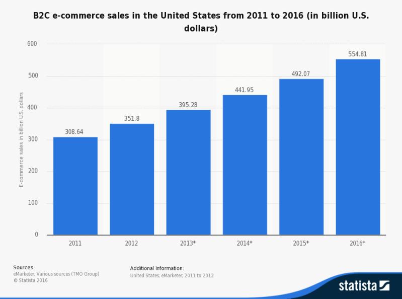 sales 2011-16