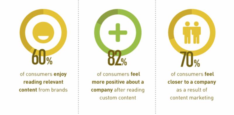 content marketing benefits 2