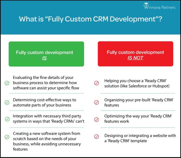 """Comparison chart defining """"What is Fully Custom CRM Development?"""""""