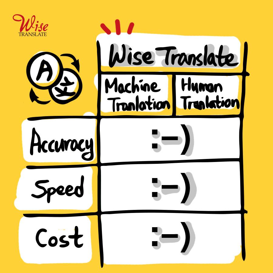 smart_translator_wisetranslate 2