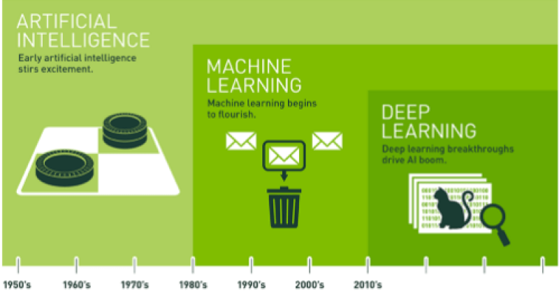 differences_of_ai_machine_learning_deep_learning_1 1